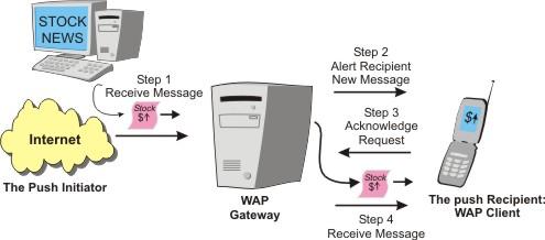 wap push:
