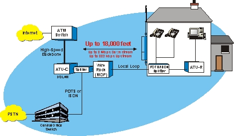 introduction to digital subscriber line dsl the mdf is the termination point of copper access lines that connect end users to the central office