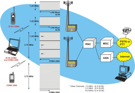 cdma phone network diagram wireless router network diagram #7