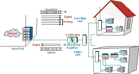 ag_Cable_Modem_Overview_low_res block diagram of cable tv readingrat net cable tv wiring diagrams at gsmx.co