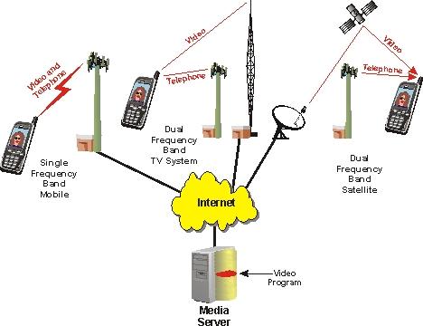 video signals: