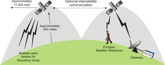 Introduction To Satellite Systems