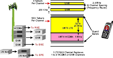 http://www.tvdictionary.com/sample_diagrams/ag_LTE_Upgrade_3G_low_res.jpg