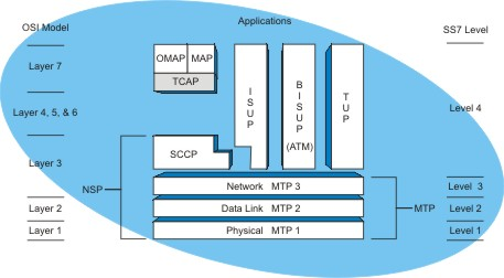 Ag Ss Protocol Stack Tcap Low Res on Osi Model Layers Diagrams