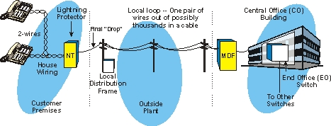 introduction to public switched telephone networks  nd editiontwisted pair wiring is usually looped through the home or building to provide several telephone connection points  or jacks  so telephones can connect to