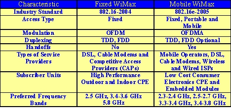 WiMAX Explained