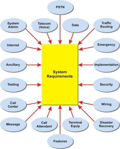 Creating RFPs for IP Telephony Systems
